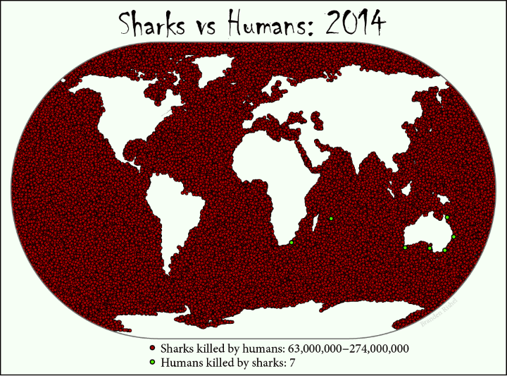 sharks-vs-humans